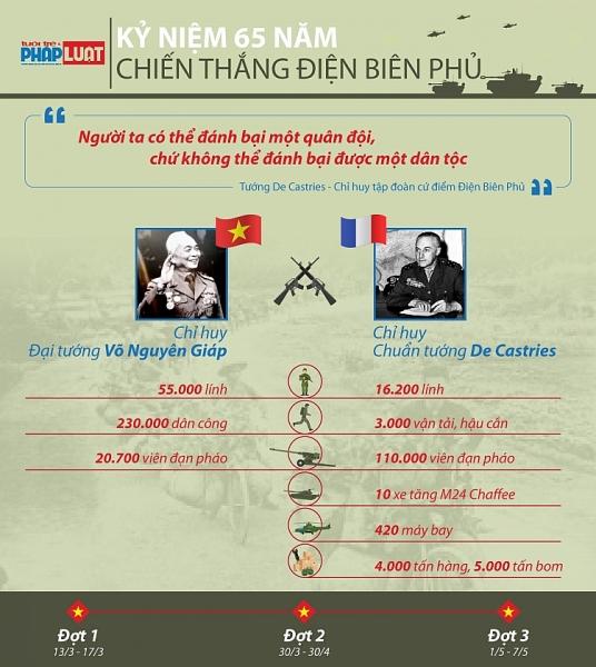 infographic nhin lai chien thang dien bien phu chan dong dia cau