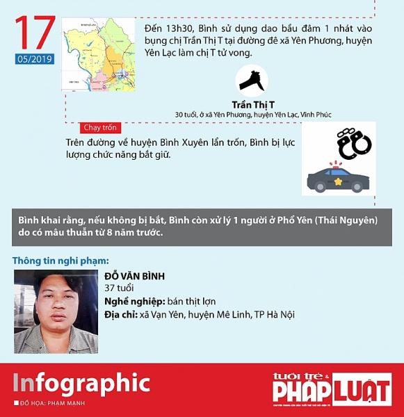 infographic hanh trinh giet nguoi hang loat tai ha noi va vinh phuc