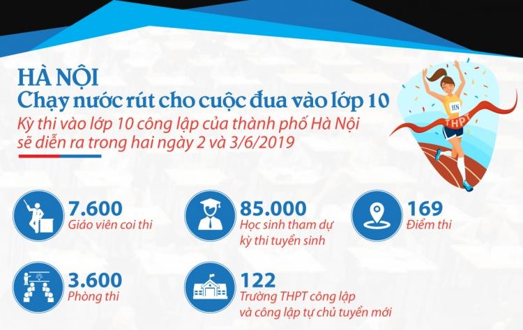 infographics ha noi chay nuoc rut cho cuoc dua vao lop 10