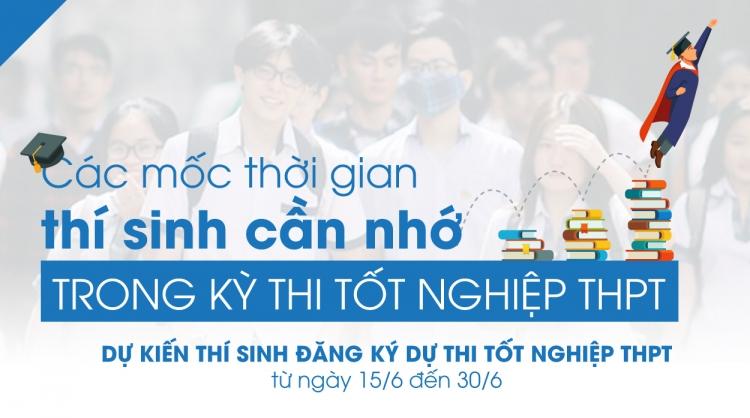 9 moc thoi gian cua ky thi thpt quoc gia 2020 thi sinh can biet