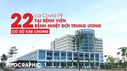 22 ca Covid-19 tại Bệnh viện Bệnh Nhiệt đới Trung ương cơ sở Kim Chung