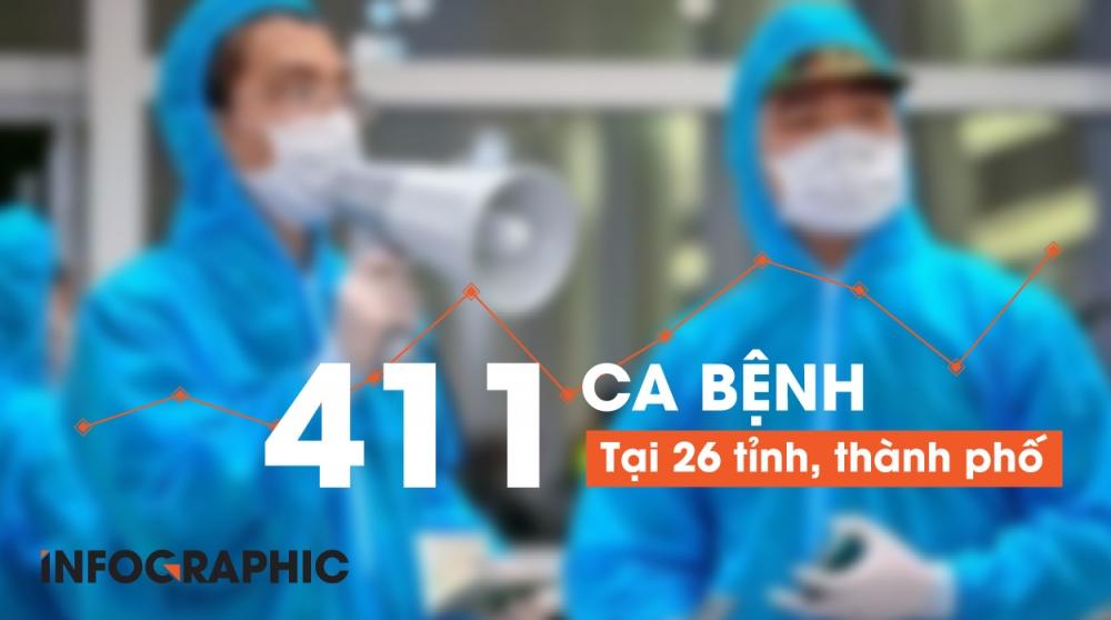 Việt Nam ghi nhận số ca nhiễm cao nhất kể từ khởi đầu dịch tính theo 24 giờ