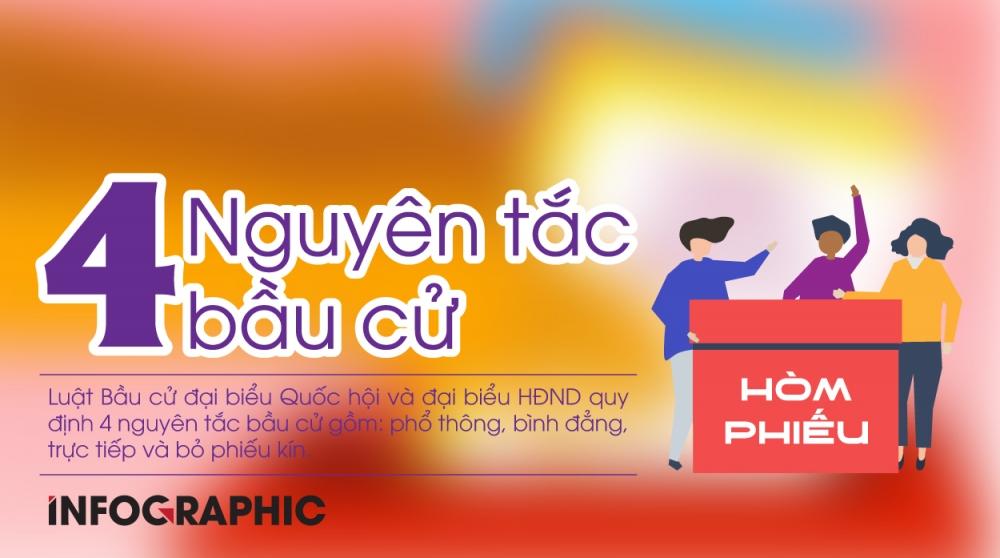 4 nguyên tắc bầu cử đại biểu Quốc hội, đại biểu Hội đồng nhân dân
