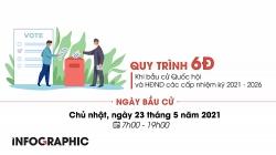 Quy trình 6Đ khi bầu cử Quốc hội và HĐND các cấp nhiệm kỳ 2021 - 2026