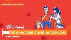"""""""Bức tranh"""" tiêm vaccine Covid-19 toàn cầu"""
