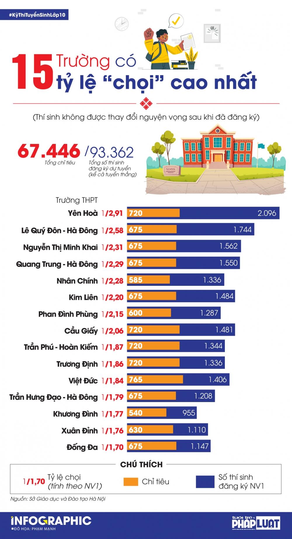 15 trường THPT có tỷ lệ