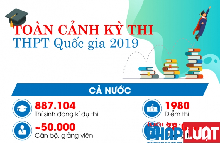 toan canh ky thi thpt quoc gia 2019