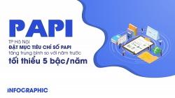 TP Hà Nội phấn đấu tăng 5 bậc PAPI mỗi năm