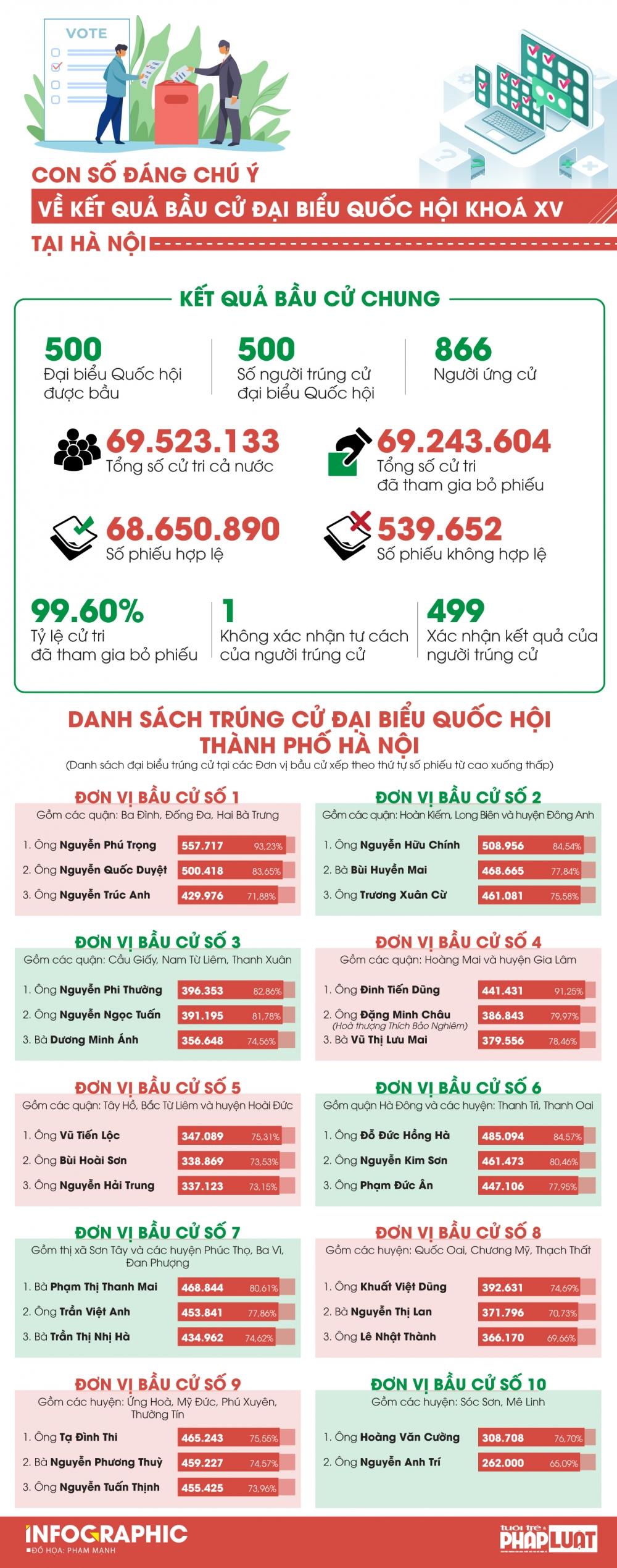 Chi tiết số phiếu bầu 29 đại biểu Quốc hội khóa XV thành phố Hà Nội