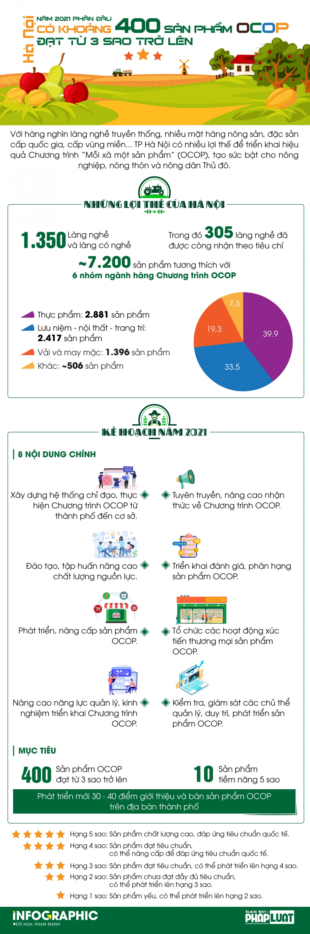 Năm 2021, TP Hà Nội phấn đấu có khoảng 400 sản phẩm OCOP đạt từ 3 sao trở lên