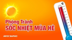 Tránh sốc nhiệt khi nắng nóng quay trở lại Hà Nội