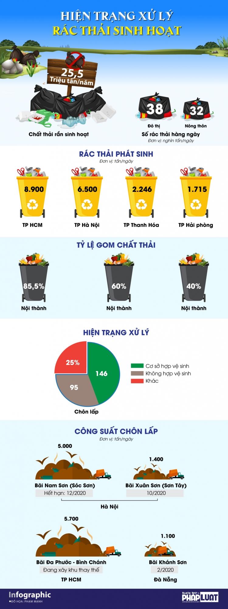 infographic thuc trang xu ly rac thai sinh hoat o viet nam
