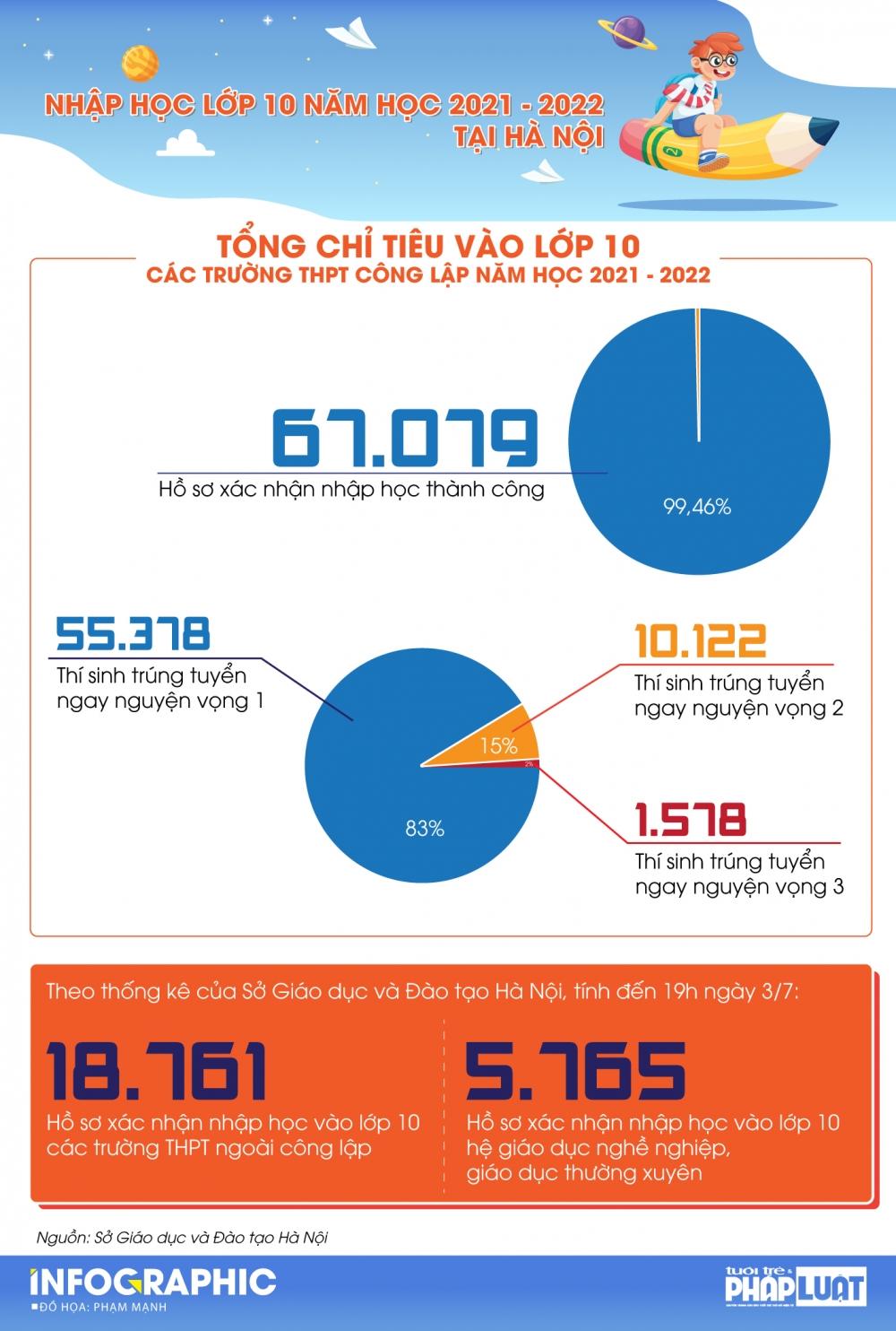 Hà Nội: 99,46% hồ sơ nhập học thành công vào lớp 10 công lập