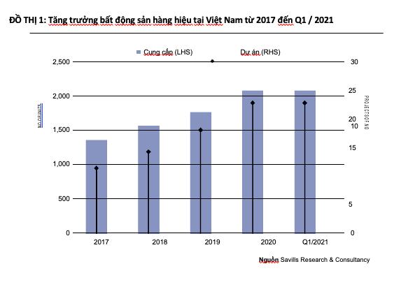 Việt Nam là một trong những thị trường phát triển hàng đầu thế giới về bất động sản hàng hiệu