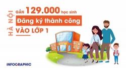 Nhiều trường ở Hà Nội đã hoàn thành chỉ tiêu tuyển sinh lớp 1