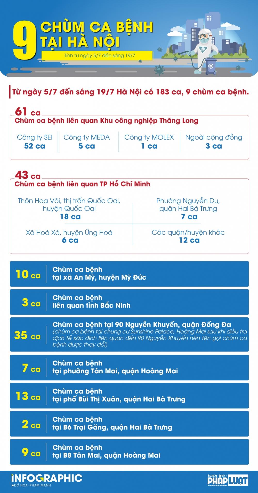 Hà Nội ghi nhận 183 ca Covid-19 thuộc 9 chùm ca bệnh