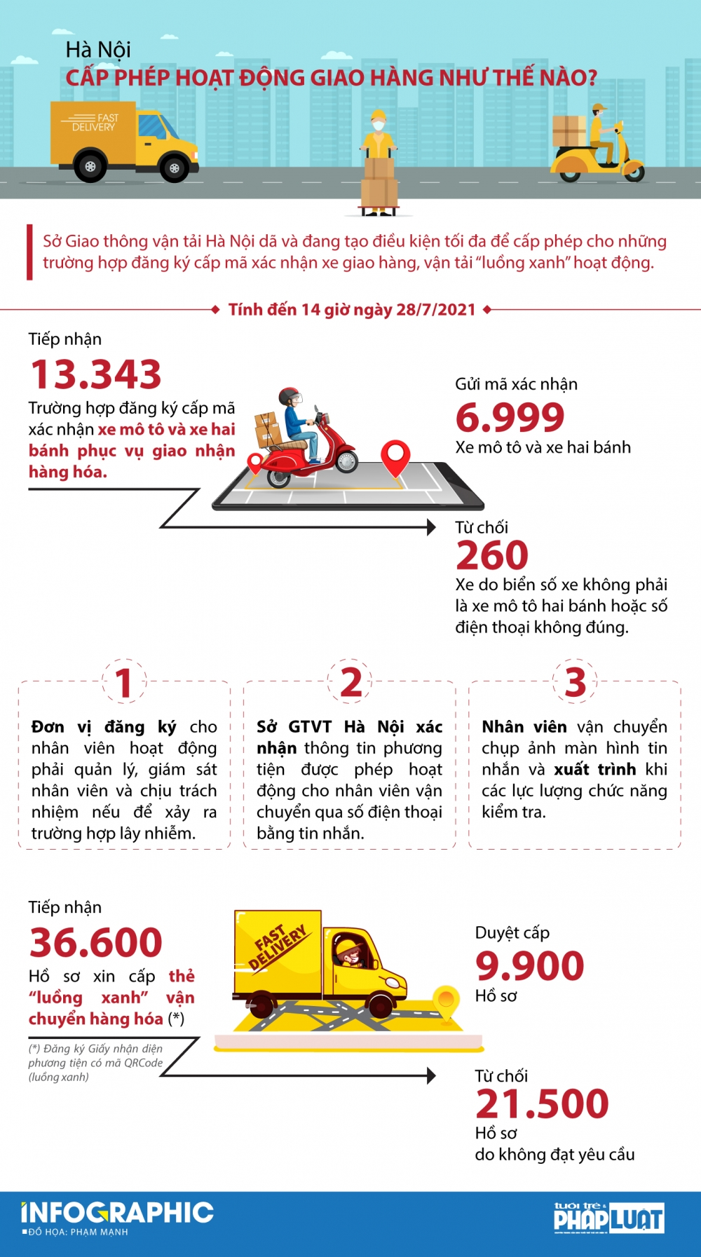 Hà Nội: Gần 10.000