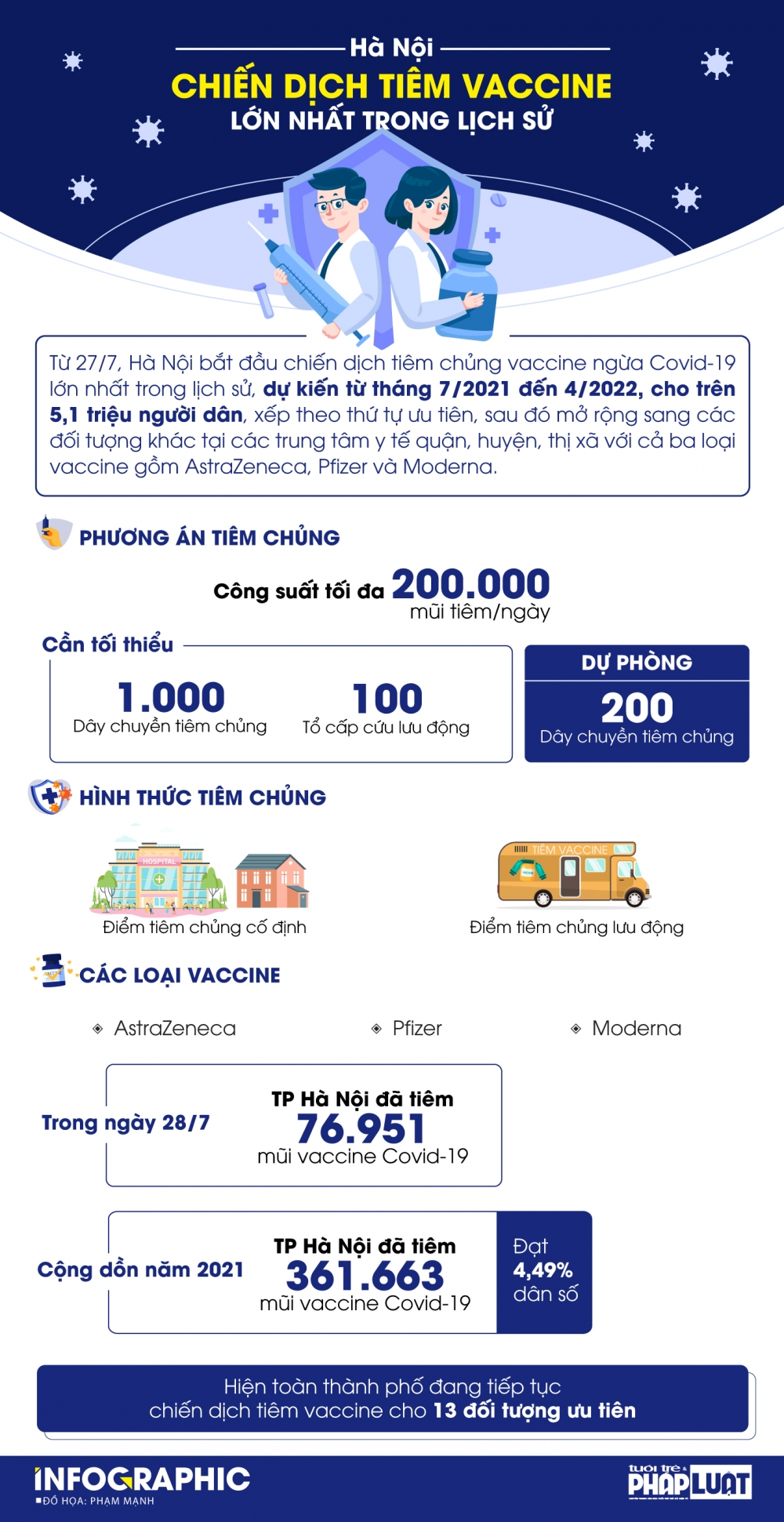 Hà Nội: 1.200
