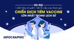 """Hà Nội: 1.200 """"dây chuyền"""", 100 tổ cấp cứu tham gia chiến dịch tiêm chủng lịch sử"""