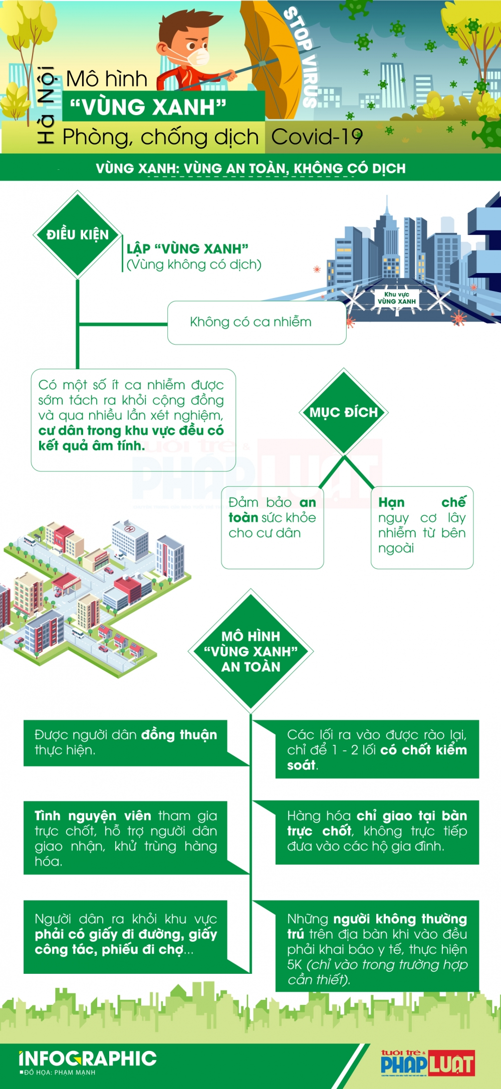 Infographic: Hà Nội thiết lập
