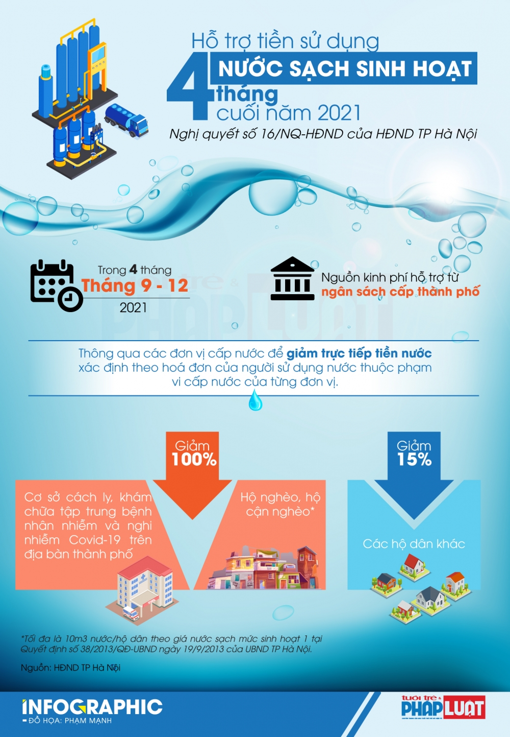 TP Hà Nội giảm tiền nước sạch cho người dân trong 4 tháng