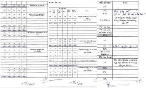 Đề xuất SPE áp dụng năm 2018 được Công ty Thành An có những ghi chú đặc biệt