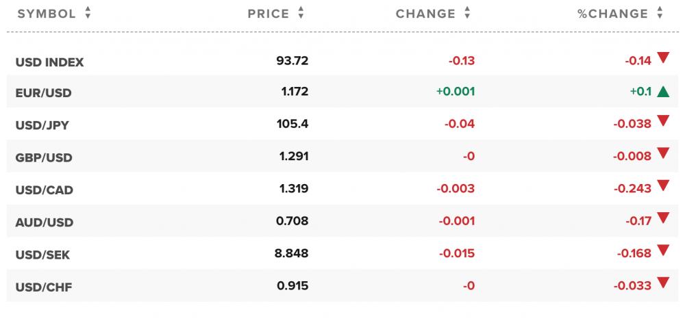 Tỷ giá ngoại tệ các đồng tiền trong rổ tiền tệ thế giới