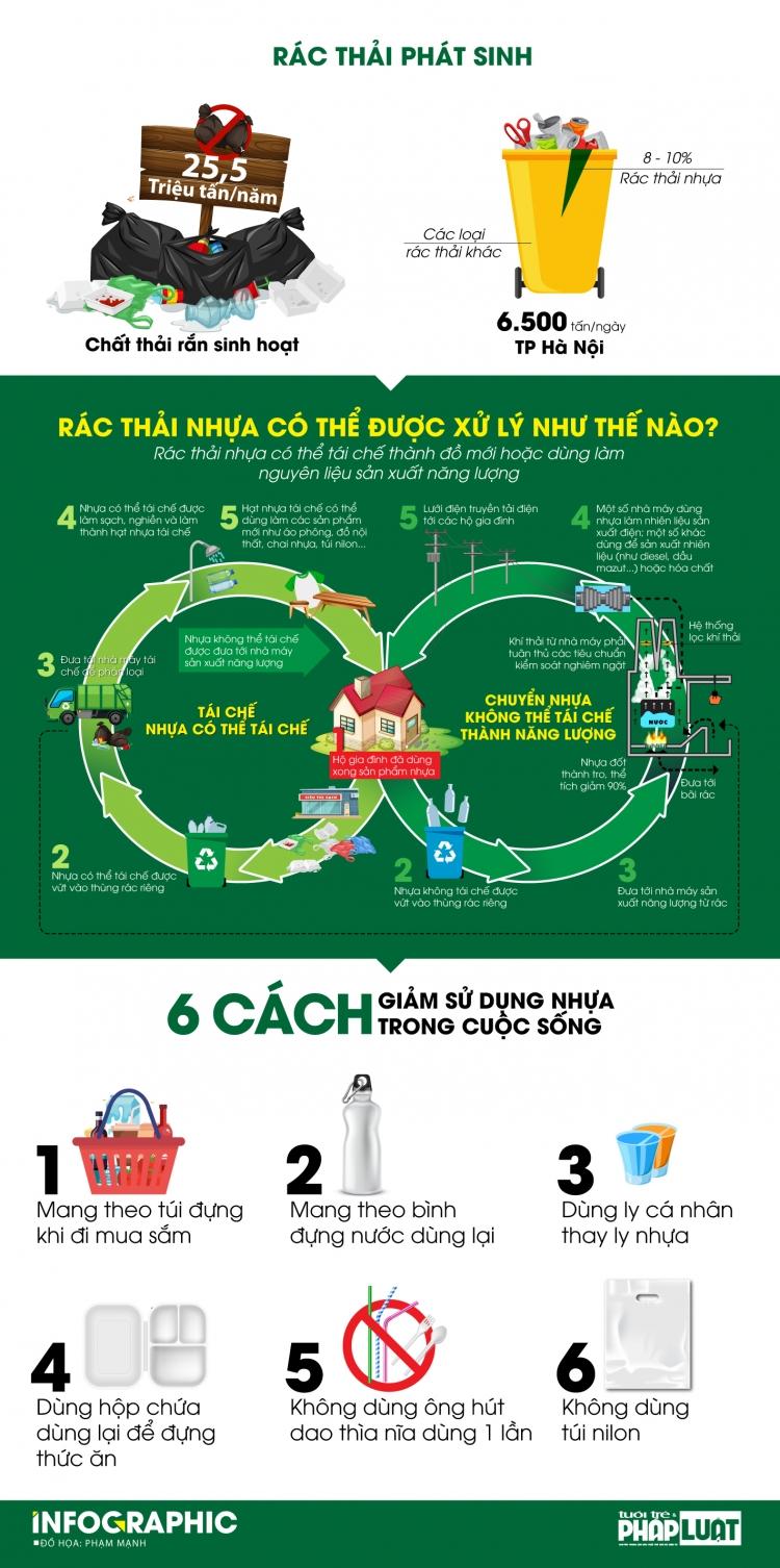 6 cach giam thieu rac thai nhua de ha noi thuc su xanh va dang song