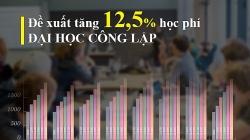Học phí đại học công lập sẽ tăng trung bình 12,5% trong 5 năm?