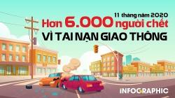 11 tháng, hơn 6.000 người chết vì tai nạn giao thông
