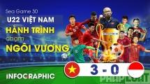 """Hành trình chạm """"ngôi vương"""" bóng đá nam của U22 Việt Nam"""