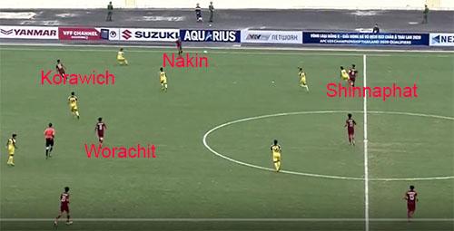 Ngay khi Nakin chuẩn bị nhận bóng, tiền đạo lệch phải Korawich đã băng lên chiếm khoảng trống sau lưng tiền vệ Brunei. Cùng lúc, Worachit di chuyển từ bên trái, dịch dần sang phải để phối hợp.
