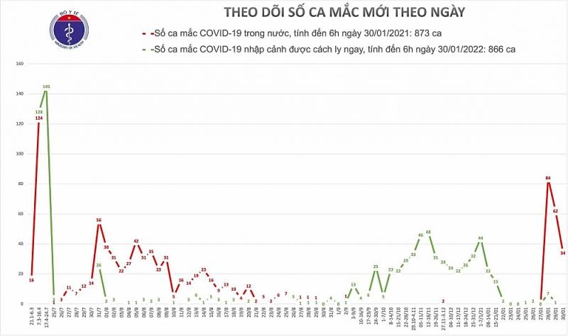 Covid-19 ngày 30/1: 32 ca mắc mới ở Hải Dương, 2 ca mắc mới ở Quảng Ninh