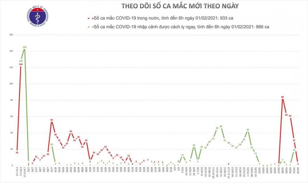 Covid-19 ngày 1/2: Thêm 2 ca lây nhiễm cộng đồng tại Hà Nội
