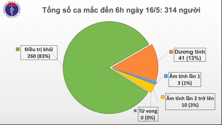 Thêm một ca mắc Covid-19 mới từ Nga về, Việt Nam còn 25 ca dương tính
