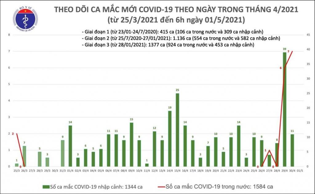 Sáng 1/5, không có ca mắc mới Covid-19; gần 510.000 người Việt Nam đã tiêm vắc xin