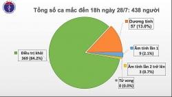 Thêm 7 ca bệnh Covid-19 mới tại Đà Nẵng, Quảng Nam