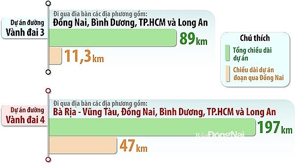 TP HCM triển khai tối đa theo phương thức PPP đường vành đai 3, 4