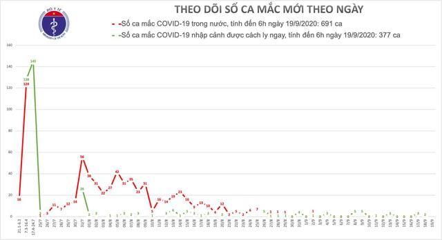 Không ca mắc Covid-19, số ca nhiễm mới và tử vong vẫn tăng trên thế giới - 1