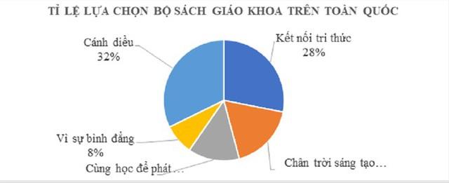 Sẽ phát miễn phí tài liệu chỉnh sửa SGK tiếng Việt lớp 1 Cánh diều - 1