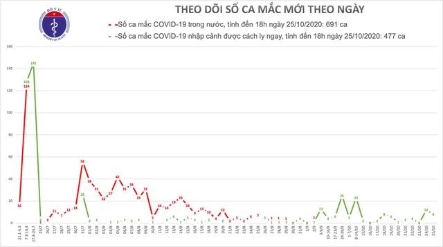 Việt Nam có 8 ca mắc mới Covid-19, là ca nhập cảnh, châu Âu là điểm nóng - 1