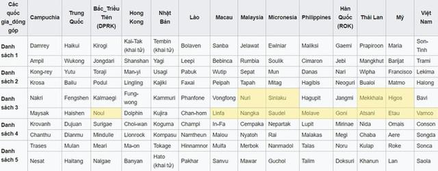 10 tên bão do Việt Nam đề xuất được Ủy ban Bão quốc tế duyệt là gì? - 2
